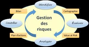 Alliandra - Le cercle vertueux de la gestion des risques : Identifier, Évaluer Analyser, Contrôler