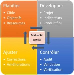 Le cercle vertueux de l'amélioration continue : Planifier, Développer, Contrôler, Ajuster